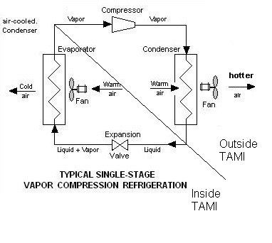 File:Vapor compression refrigeration cycle single stage.jpg