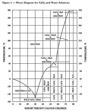 CaCl-water phase diagram