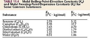 ebulliosities - boiling point increase factor